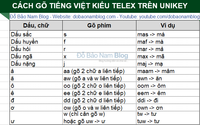 Vietnamese typing method with accents on the computer
