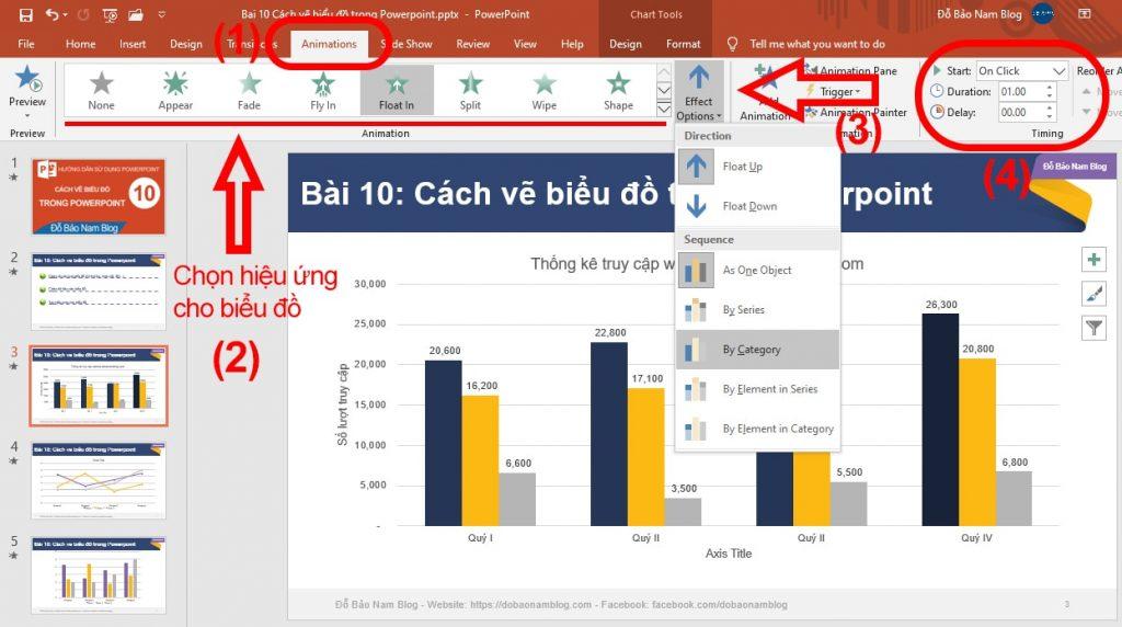 Cách tạo hiệu ứng cho biểu đồ trong Powerpoint