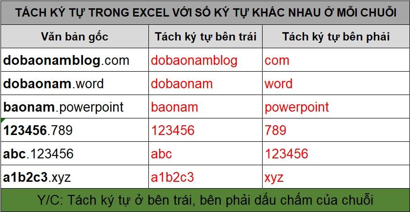 Cách tách lấy ký tự trong Excel bằng hàm Left, Right, Len, Search